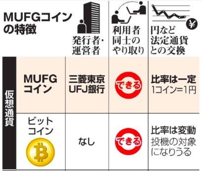 MUFJコインの特徴 仮想通貨