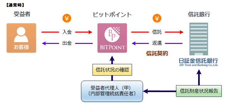 ビットポイントジャパンの信託保全