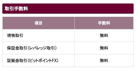 ビットポイントジャパンの取引手数料