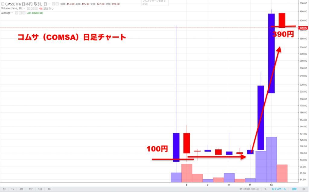 仮想通貨COMSA(コムサ)がZaif(ザイフ)取引所に上場!〜価格 ...