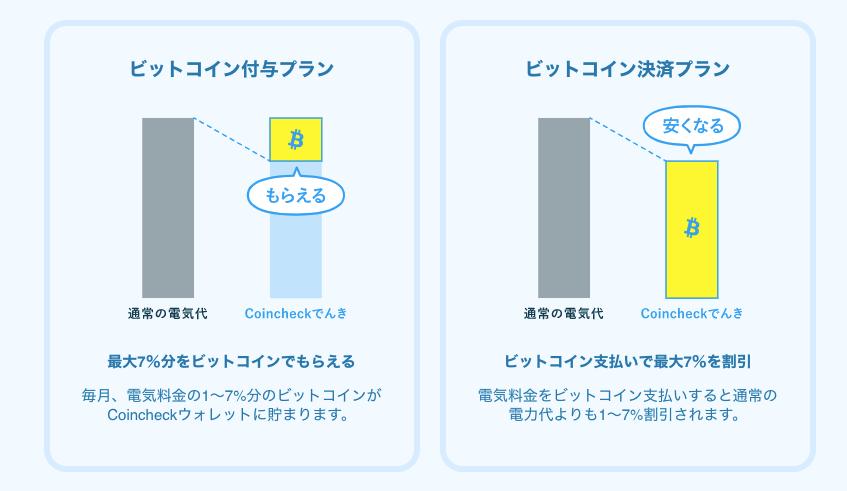 ビットコインのマイニングにかかる電気代がビットコインの利益よりも上まってしまったらどうなるでしょうか? - Quora