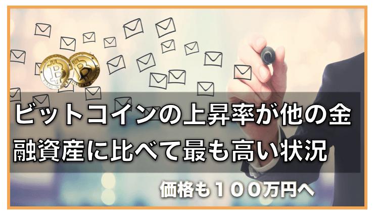ビットコインが100万円へ〜金融資産の上昇率第1位
